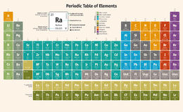 Periodic Table of the Chemical Elements (english version) Royalty Free Stock Photos