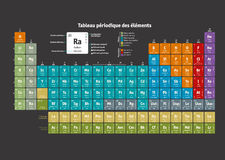 Periodic Table of the Chemical Elements (french version) Stock Photography
