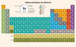 Periodic Table of the Chemical Elements (french version) Royalty Free Stock Photography