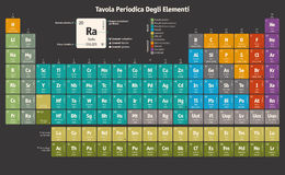 Periodic Table of the Chemical Elements (italian version) Royalty Free Stock Image