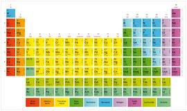 Periodic Table of the Chemical Elements Mendeleev`s table Stock Photography