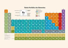 Periodic Table of the Chemical Elements (portuguese version) Stock Photos