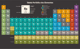 Periodic Table of the Chemical Elements (portuguese version) Royalty Free Stock Photo