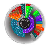 Periodic table of the chemical elements , round Royalty Free Stock Photos