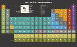 Periodic Table of the Chemical Elements (spanish version) Royalty Free Stock Photo