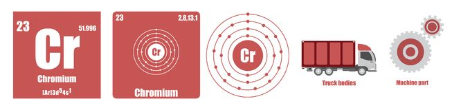Periodic Table of element Transition metals Chromium. Flat illustration royalty free illustration