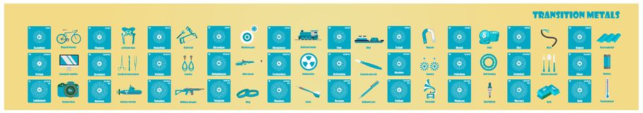 Periodic Table of element Transition metals. Flat illustration royalty free illustration