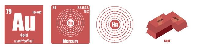 Periodic Table of element Transition metals Gold. Flat illustration vector illustration