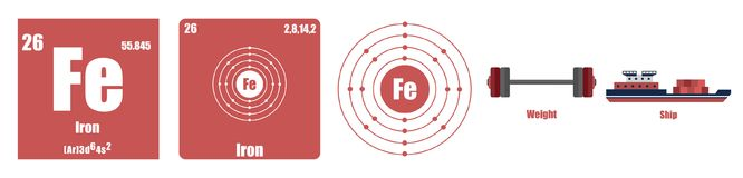 Periodic Table of element Transition metals Iron. Flat illustration stock illustration