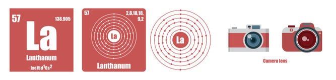 Periodic Table of element Transition metals Lanthanum vector illustration