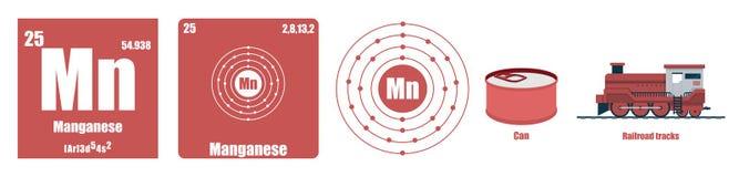 Periodic Table of element Transition metals Manganese. Flat illustration stock illustration