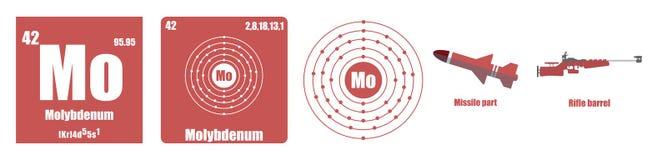 Periodic Table of element Transition metals Molybdenum. Flat illustration vector illustration