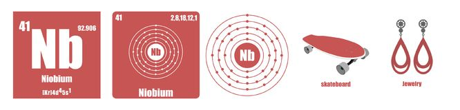 Periodic Table of element Transition metals Niobium. Flat illustration stock illustration