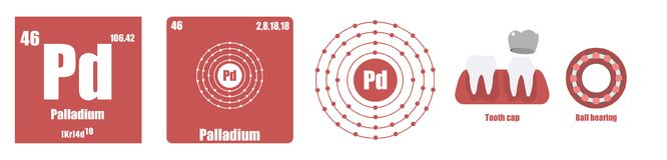 Periodic Table of element Transition metals Palladium. Set royalty free illustration