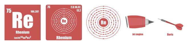 Periodic Table of element Transition metals Rhenium. Flat illustration vector illustration