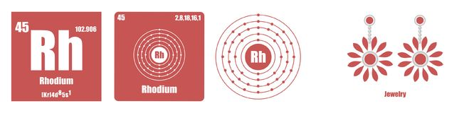 Periodic Table of element Transition metals Rhodium. Flat illustration stock illustration