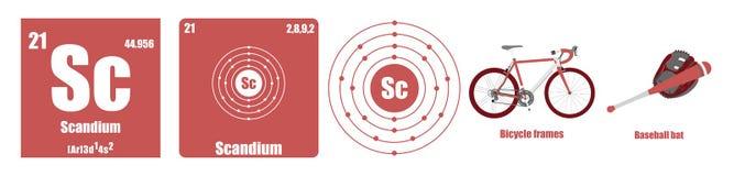Periodic Table of element Transition metals Scandium. Flat illustration vector illustration