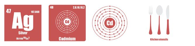 Periodic Table of element Transition metals Silver. Flat illustration vector illustration