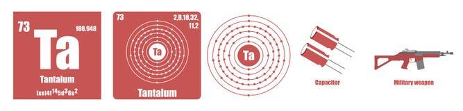 Periodic Table of element Transition metals Tantalum. Flat illustration stock illustration