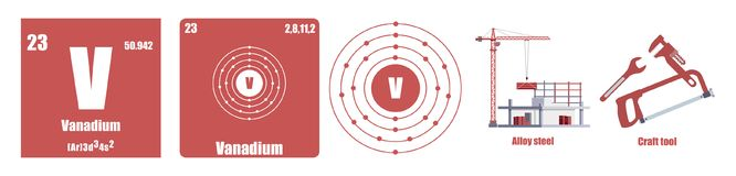 Periodic Table of element Transition metals Vanadium. Illustration flat stock illustration