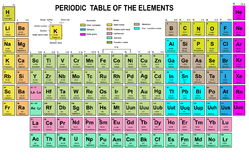 Periodic Table of the Elements Royalty Free Stock Images