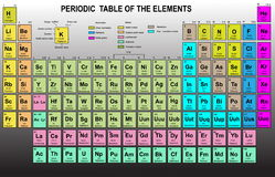 Periodic Table of the Elements Stock Photo