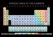 Periodic Table of the Elements. Mendeleev's table of chemical elements classified by Alkali metals, Alkaline earth metals, Transition metals, Lanthanoids Stock Images