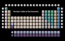 Periodic Table of the Elements. Complete periodic table of the chemical elements Stock Images