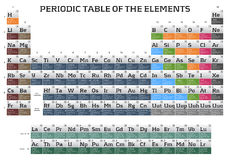 Periodic table of the elements. Periodic table of elements with more information about chemical elements. On a white background Royalty Free Stock Photos