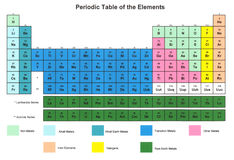 Periodic Table of the Elements Stock Photography