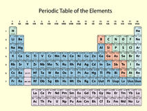 Periodic table of the elements with atomic number symbol and weight periodic table of the elements with atomic number symbol and weight with color delimitation on urtaz Images