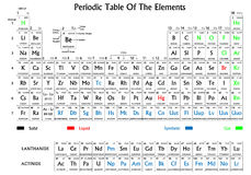 Periodic table of the elements. Royalty Free Stock Photo