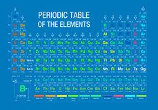 Periodic Table of Elements on blue background with the 4 new elements included on November 28, 2016 by the IUPAC. Vector image royalty free illustration