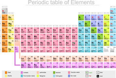 Periodic table of elements chemistry Stock Image