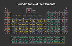 Periodic Table of the Elements Royalty Free Stock Photos
