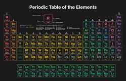 Periodic Table of the Elements. Colorful Vector Illustration including 2016 the four new elements Nihonium, Moscovium, Tennessine and Oganesson Royalty Free Stock Photography