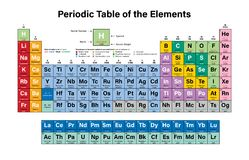 Periodic table of the elements colorful vector illustration stock periodic table of the elements colorful vector illustration royalty free stock photo urtaz Images