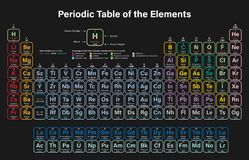 Periodic Table of the Elements Colorful Vector Illustration. Shows atomic number, symbol, name, atomic weight, state of matter and element category vector illustration