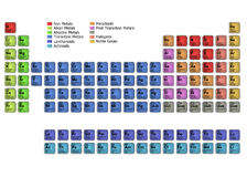 Periodic Table of Elements Stock Images