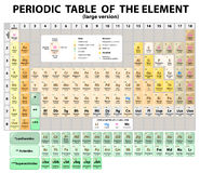 Periodic Table of the Elements.  extended. Vector Stock Images