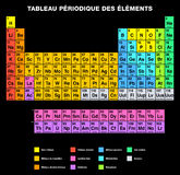 Periodic Table of the Elements FRENCH Labeling Stock Photography