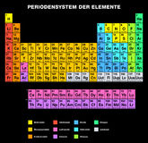 Periodic Table of the Elements GERMAN Labeling Stock Images
