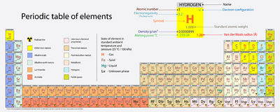 Periodic table of elements Stock Image