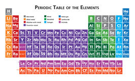 Periodic table of the elements illustration. Multicoloured  multicoloured Royalty Free Stock Images
