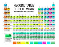 Periodic Table of the Elements with the origin of the names of the elements in white background stock illustration