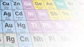 Periodic Table of the Elements Perspective Colorful Background. Vector Illustration including 2016 the four new elements Nihonium, Moscovium, Tennessine and Royalty Free Stock Images