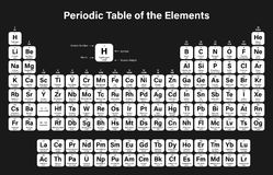 Periodic Table of the Elements Vector Illustration Stock Photography