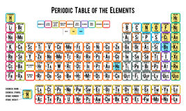 Periodic table of the elements, white Royalty Free Stock Photos