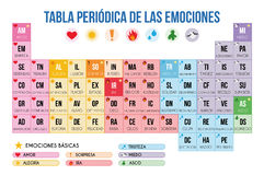 Periodic table of emotions in Spanish Vector Illustration Stock Photo