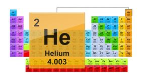 Periodic Table 2 Helium royalty free illustration